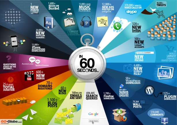 Elearningguru 60 seconds in internet