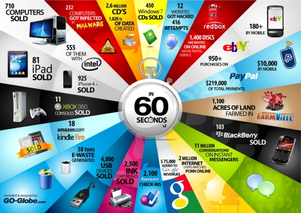 Elearningguru internet in 60 seconds