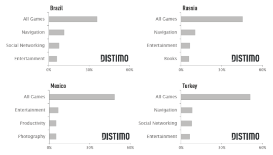 Emerging Market Apps Turkey
