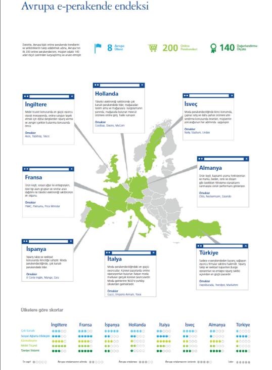 Deloitte Avrupa E-Perakende Endeksi İnfografiği
