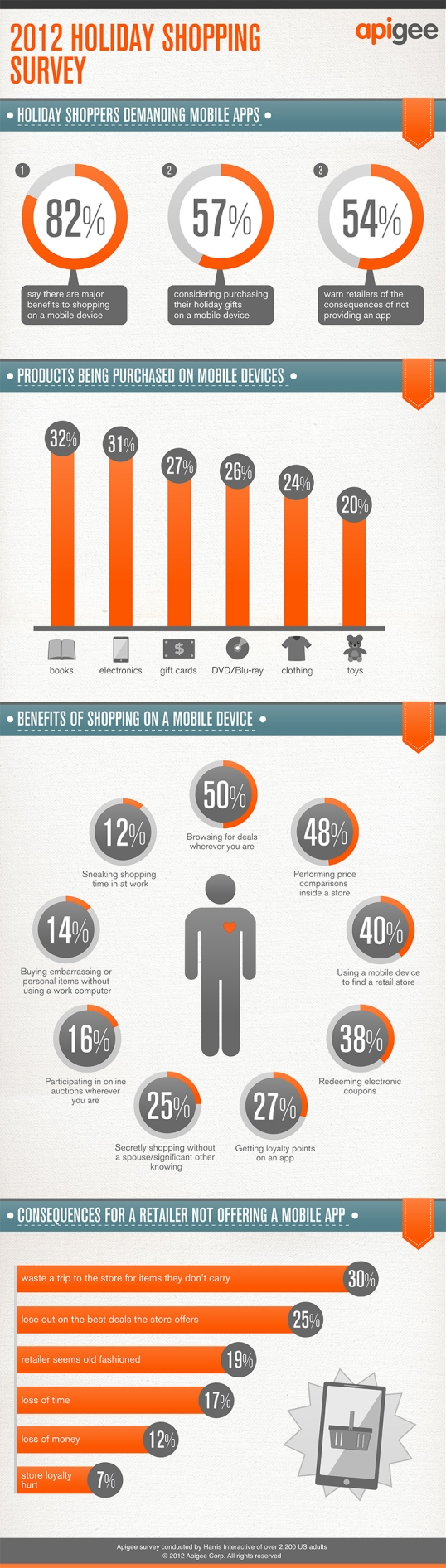 Apigee Infographic for Mobile Buying Statistics